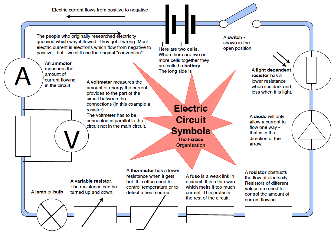 Notes On Electric Current The Fizzics Organization Electronic Circuit Symbols Commonly Used A Description Of Common Basic Components Circuits With Their