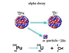 alpha decay reaction equation
