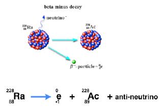 Beta decay reaction equation