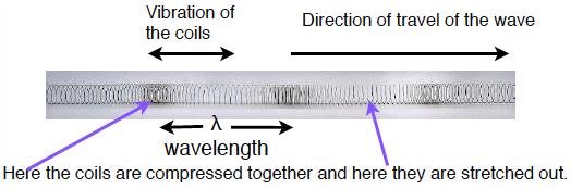 Measurements of wavelength on a longitudinal wave