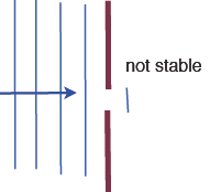 Diagram explaining that a spike of water could not be stable when a wave meets a narrow gap in a barrier.