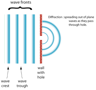 Labelled diagram showing that the waves diffract in a semi circular pattern through a narrow gap