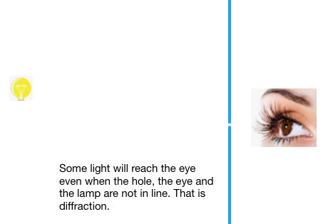 Some light will reach the eye even when the hole, the eye and the lamp are not in line. That is diffraction.