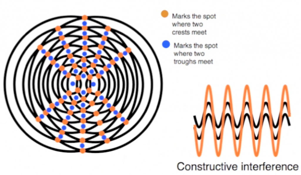 Showing lines of Constructive interference and how they are formed