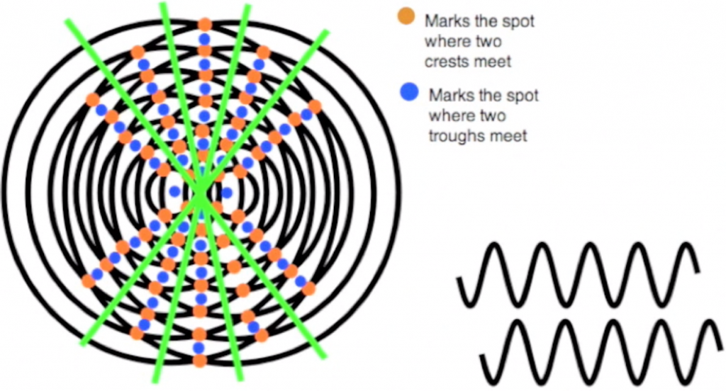 Showing lines of destructive interference and how they are formed