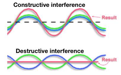 Constructive and destructive interference between two waves