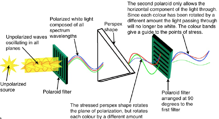 Using polarised light to analyse the stresses within a perspex model