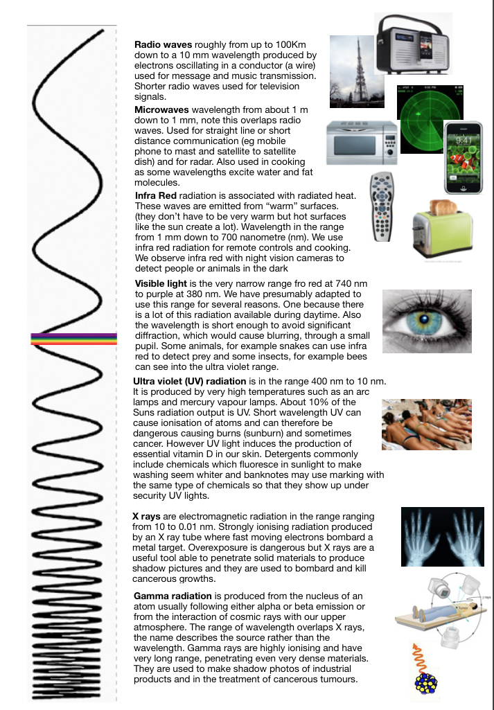 Details of all the sections of the electromagnetic spectrum