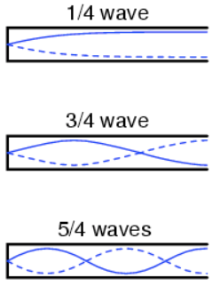 Graphical image of standing waves in a tube