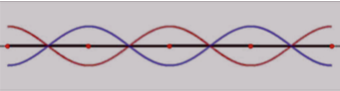 Destructive interference at the nodes of a standing wave