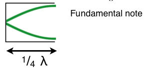 Graphical representation of the fundamental note in a closed ended tube