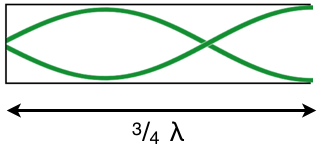 Graphical representation of the second harmonic in a closed ended tube