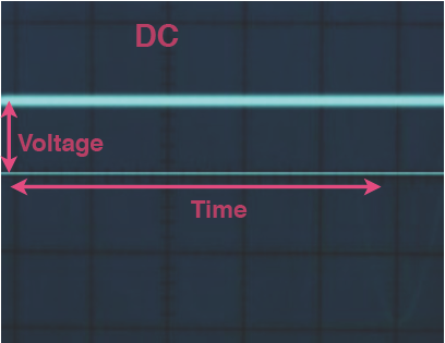 DC trace on oscilloscope is a flat line