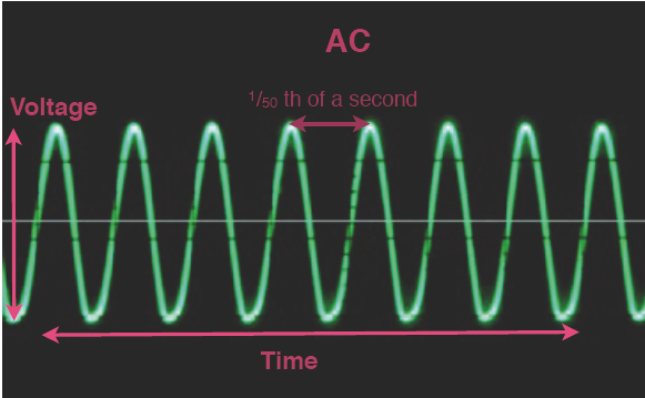 AC trace on an oscilloscope is a sine curve with a wave time of 1/50 th of a second