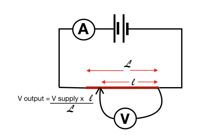 Linear potentiometer equation the output voltage is the supply voltage multiplies by a ratio of the selected length over the total length